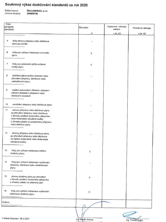 Výkaz dodržování standardů ZP 2020